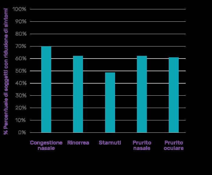 Fig. 1: La percentuale di soggetti che a tempo D14 ha registrato una diminuzione dei sintomi, all'interno del gruppo di soggetti che a tempo D0 ha presentato sintomi gravi e moderati